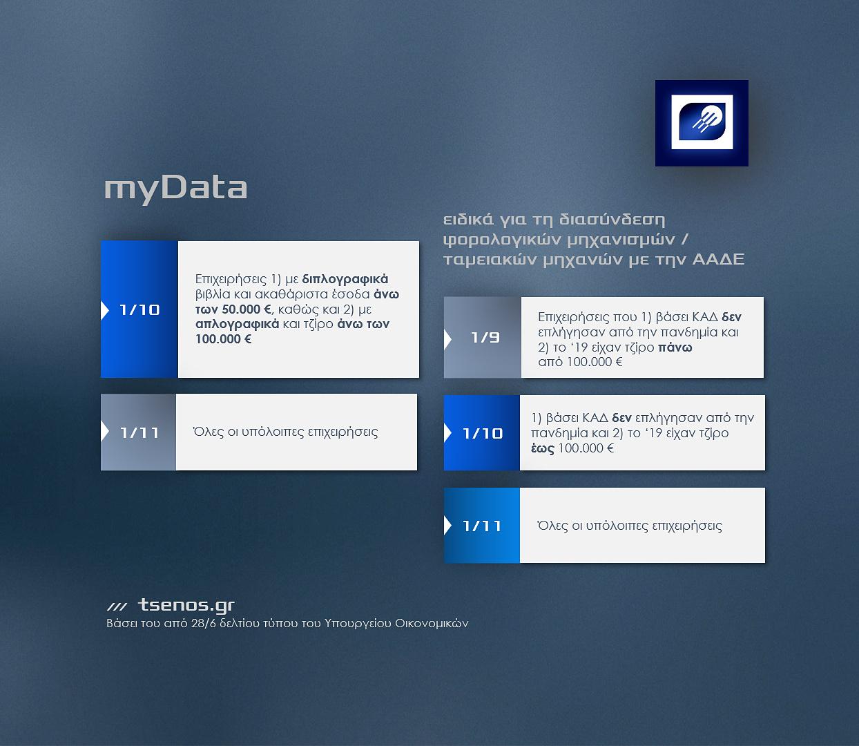 Το νέο χρονοδιάγραμμα της ΑΑΔΕ για την υποχρεωτική εκκίνηση του myData